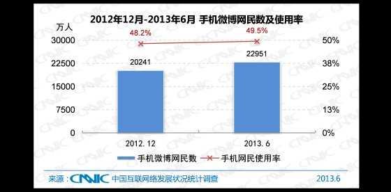 2012.12 -2013.6 中国手机微博网民数及手机网民使用率