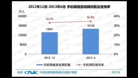 2012.12 -2013.6 中国手机网络游戏网民数及手机网民使用率