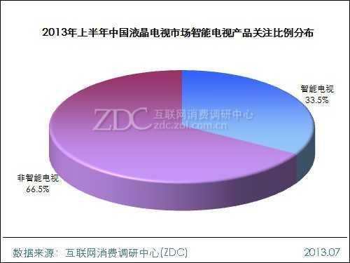2013年上半年中国液晶电视市场研究报告