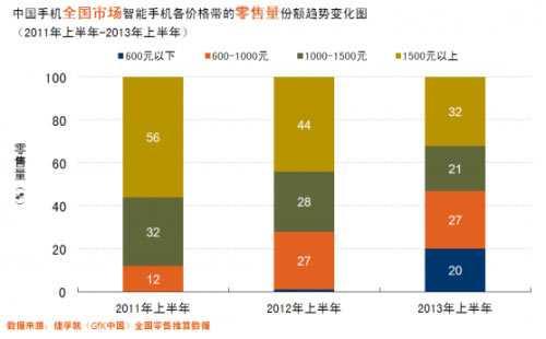 中国手机全国市场零售量和同比增长率变化趋势