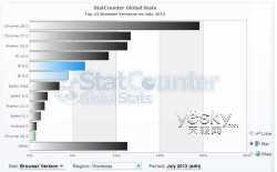 2013年7月浏览器以及版本市占率统计数据