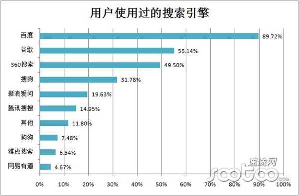 速途研究院:2013Q2 PC端搜索引擎市场分析报告