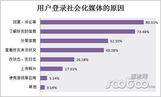 速途研究院:2013年上半年社会化媒体分析报告