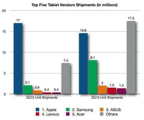 与新iPad有关?平板Q2出货量环比下滑