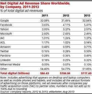 Facebook全球移动广告市场份额激增至15.8%