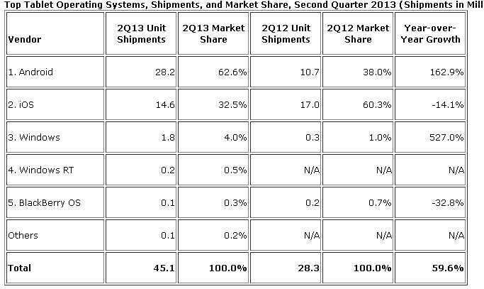 图2:2013年第二季度全球5大平板操作系统出货量及市场份额情况(IDC)