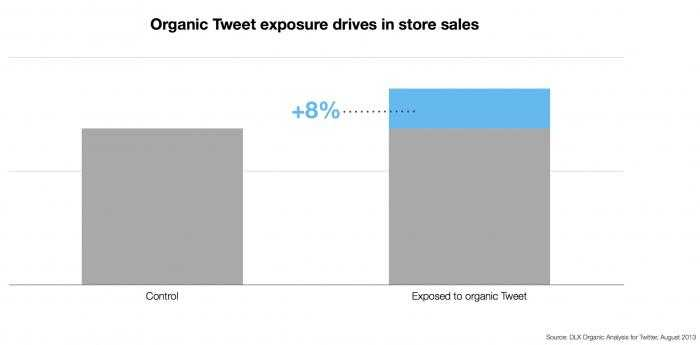 Offline_Sales_Impact_-_Organic_Tweet_drives_in_store_sales_8