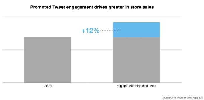 Offline_Sales_Impact_-_PTw_engagement_drives_greater_in_store_sales_12