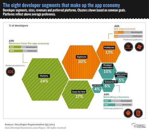 The eight developer segments