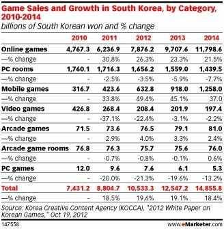 韩国文化振兴院数据