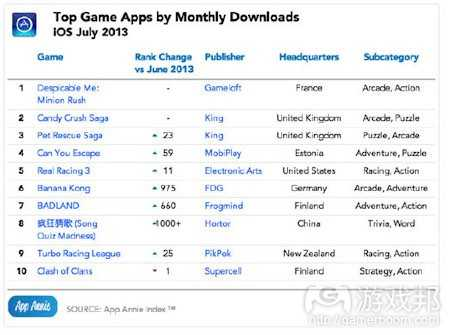 july-2013-game-downloads-ios(from app-annie)