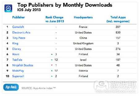 july-2013-top-publishers-download-ios(from app-annie)