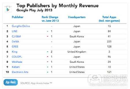 july-2013-top-publishing-revenue-google-play(from app-annie)