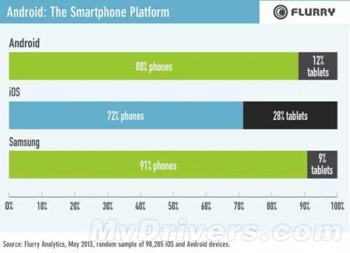 数据说话:三星已主导Android平台