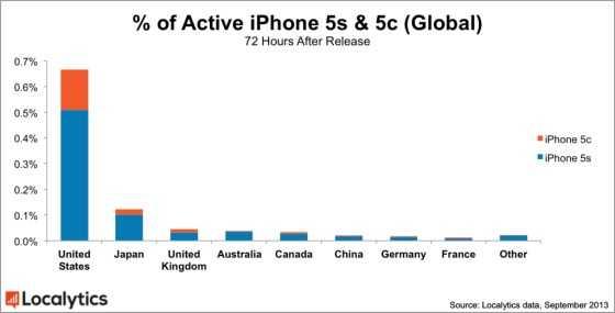 各国iPhone5s和5c销量