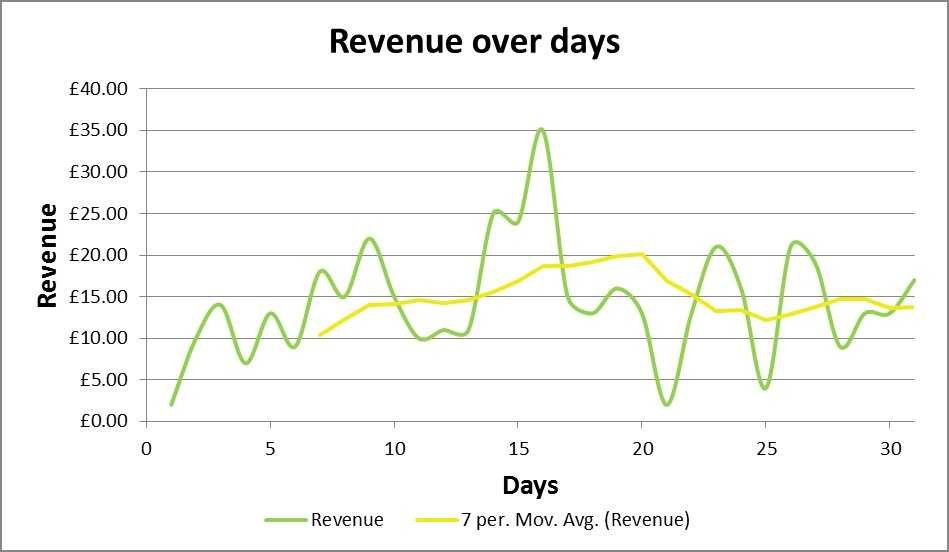 Twice Circled business blog - an indie perspective launching a f2p game -Revenue over days