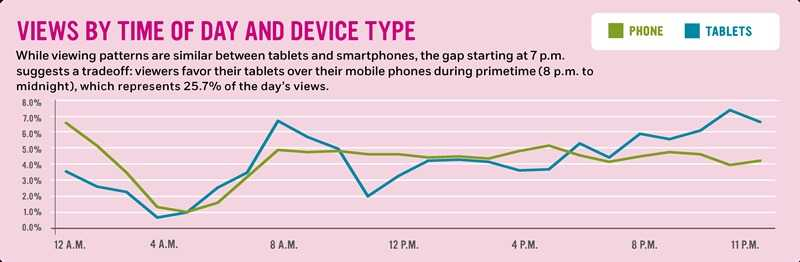 Views by time of day and device type: While viewing patterns are similar between tablets and smartphones, the gap starting at 7 p.m. suggests a tradeoff: viewers favor their tablets over their mobile phones during primetime (8 p.m. to midnight), which represents 25.7% of the day's views.
