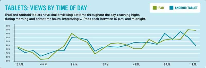 Tablets: Views by time of day: iPad and Android tablets have similar viewing patterns throughout the day, reaching highs during morning and primetime hours. Interestingly, iPads peak  between 10 p.m. and midnight.
