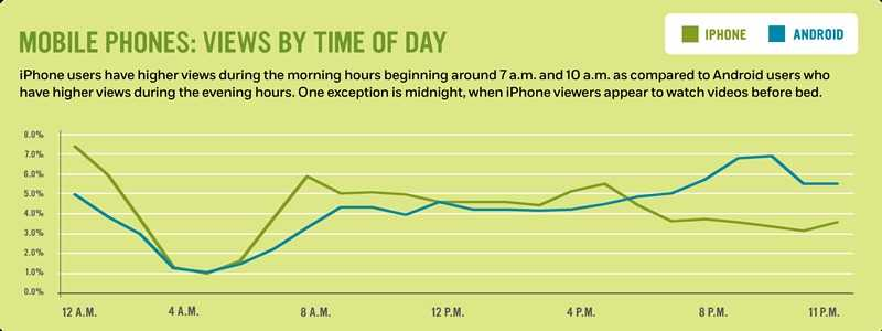Mobile phones: views by time of day: iPhone users have higher views during the morning hours beginning around 7 a.m. and 10 a.m. as compared to Android users who have higher views during the evening hours. One exception is midnight, when iPhone viewers appear to watch videos before bed.