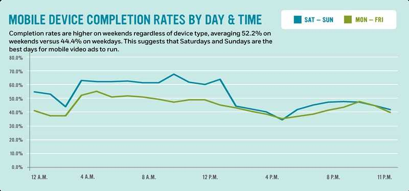 Mobile device completion rates by day and time: Completion rates are higher on weekends regardless of device type, averaging 52.2% on weekends versus 44.4% on weekdays. This suggests that Saturdays and Sundays are the best days for mobile video ads to run.