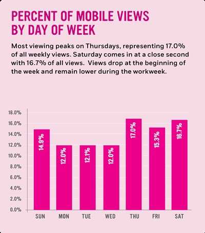 Percent of mobile views by day of week: Most viewing peaks on Thursdays, representing 17.0% of all weekly views. Saturday comes in at a close second with 16.7% of all views.  Views drop at the beginning of the week and remain lower during the workweek.