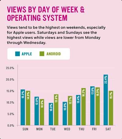 Views by day of week and operating system: Views tend to be the highest on weekends, especially for Apple users. Saturdays and Sundays see the highest views while views are lower from Monday through Wednesday.