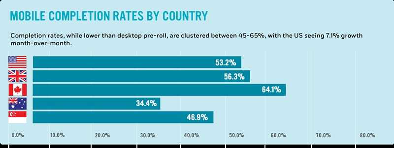 Mobile completion rates by country: Completion rates, while lower than desktop pre-roll, are clustered between 45-65%, with the US seeing 7.1% growth month-over-month.