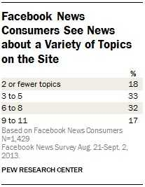 7-Facebook-news-consumers-see-news-about-a-variety-of-topics-on-the-site