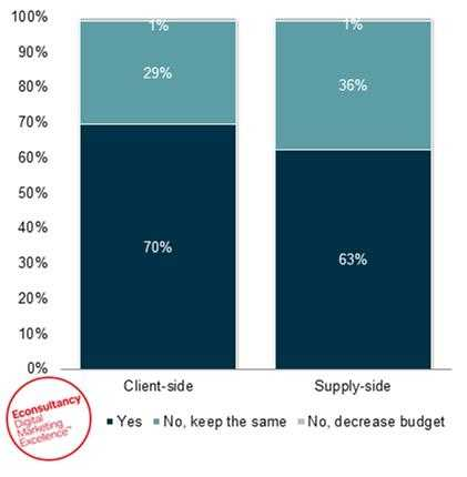 Econsultancy mobile marketing budget plans