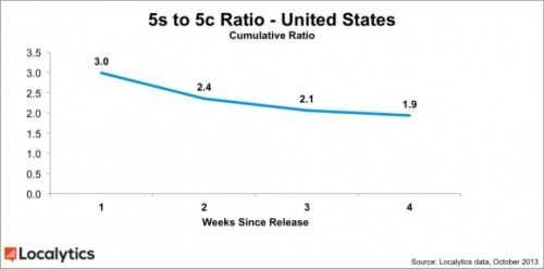 数据显示iPhone 5s与5c销量之差逐渐缩小