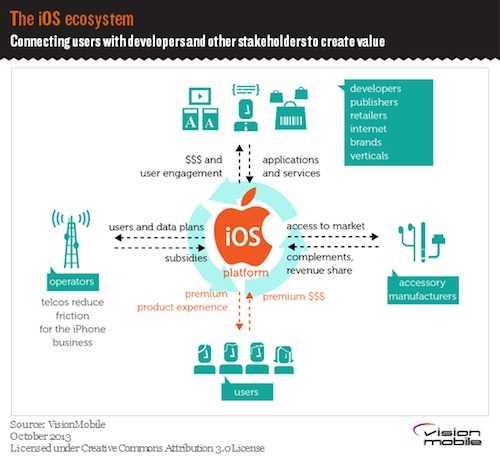 iOS_Ecosystem_OS_blog