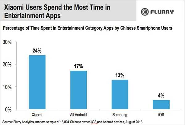 xiaomi-users-spend-the-most-time-resized-600