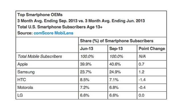 谷歌应用覆盖美国90%智能手机 苹果仅渗透44%