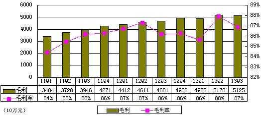 图解巨人季报:净利3.558亿元 环比下降3.2%