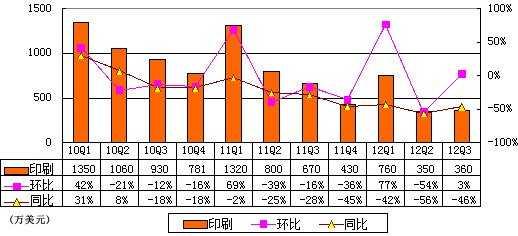 图解51job季报:运营利润率同比下降4.3个百分点
