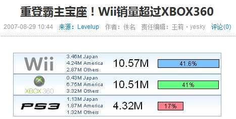 发售数月后Wii就登上了全球销量最高的宝座