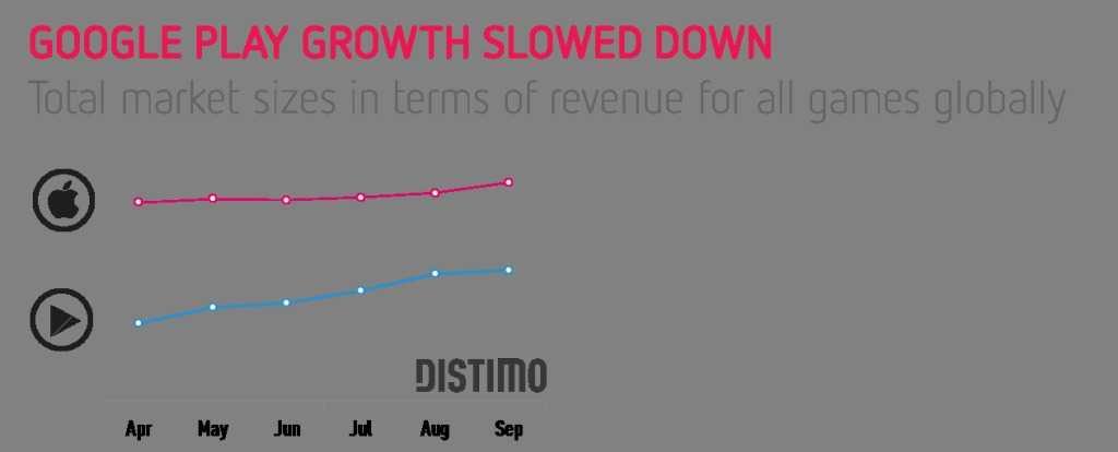 Google Play Growth Slowed Down
