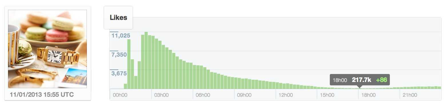 likes gained over time by michael kors ad