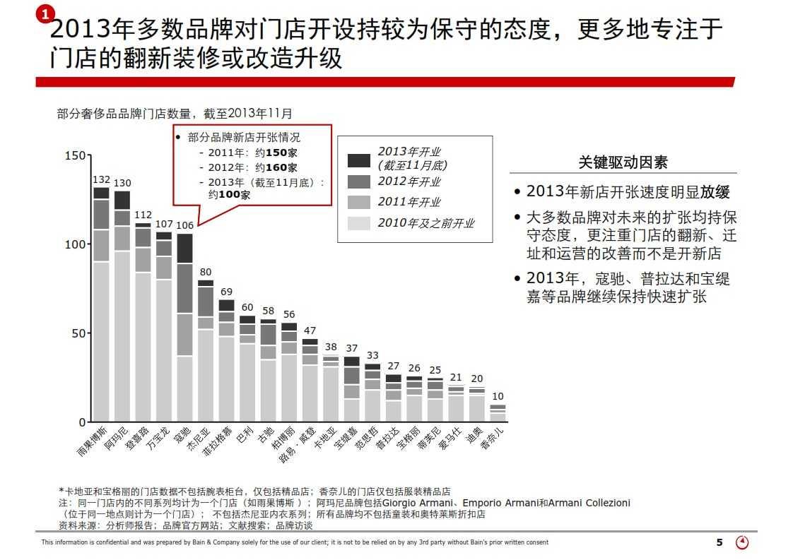 贝恩:2013年中国奢侈品市场研究_005
