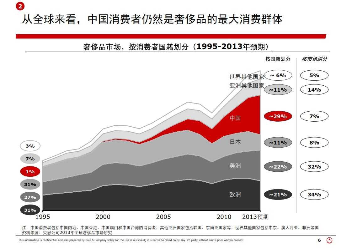 贝恩:2013年中国奢侈品市场研究_006