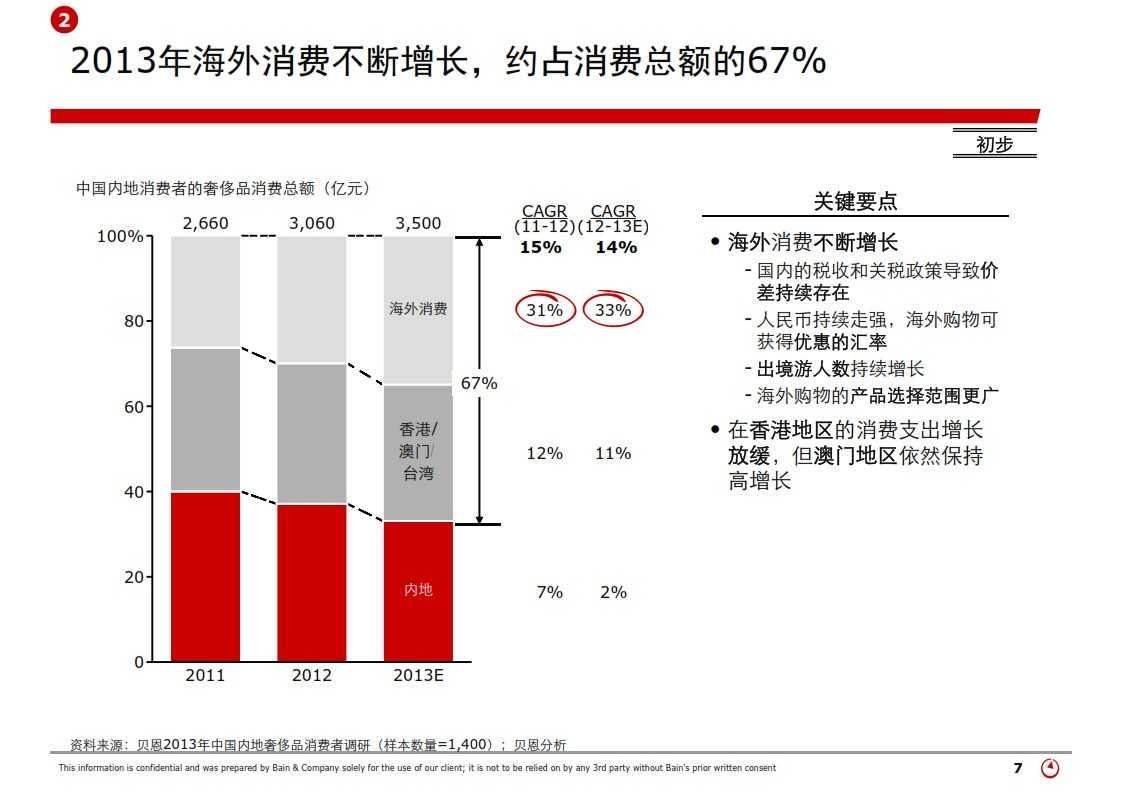 贝恩:2013年中国奢侈品市场研究_007