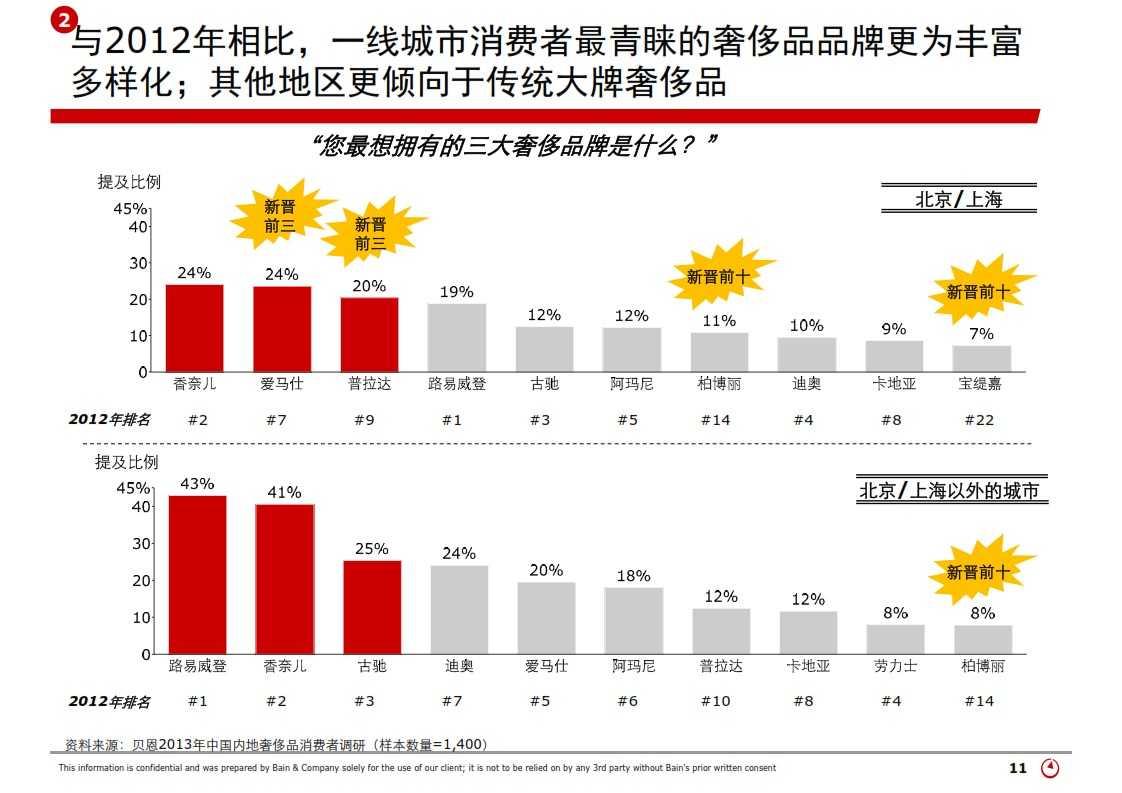 贝恩:2013年中国奢侈品市场研究_011