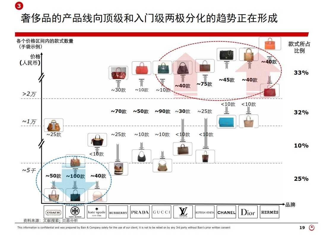 贝恩:2013年中国奢侈品市场研究_019