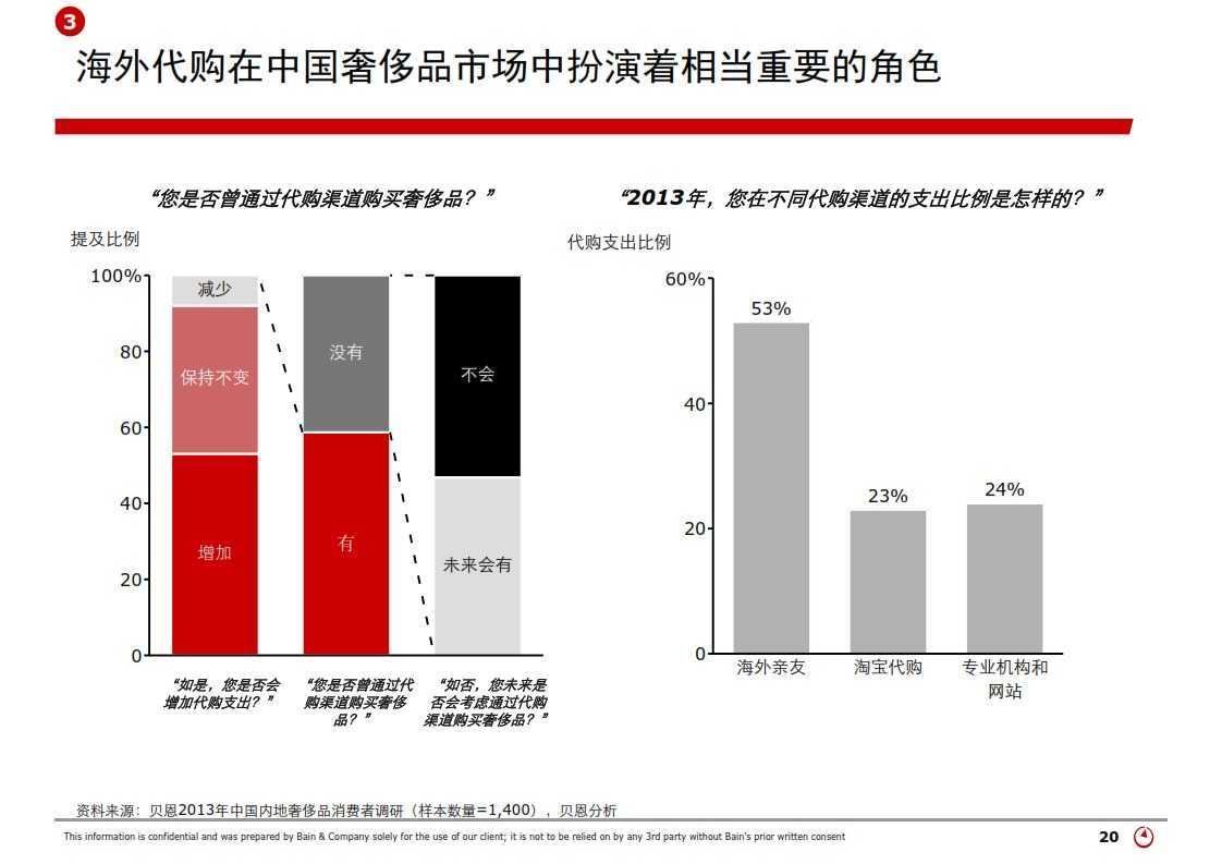 贝恩:2013年中国奢侈品市场研究_020