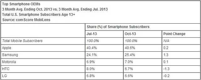 苹果占美国智能手机市场40.6% 三星升至25.4%