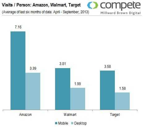 visits-per-person-amazon-walmart-target