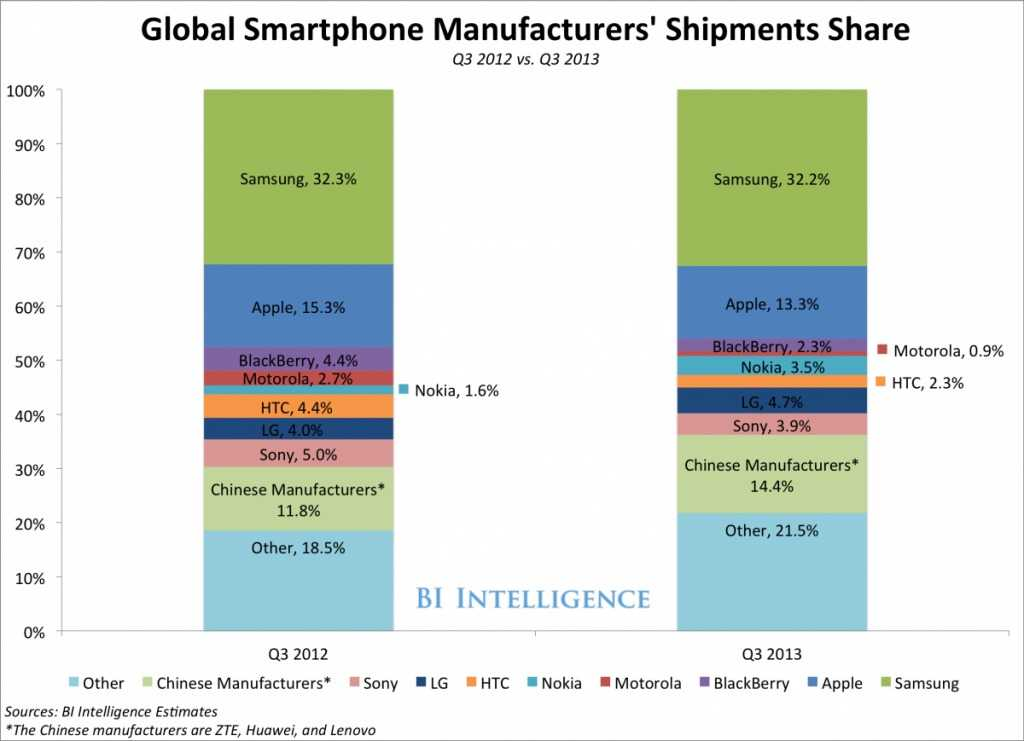 3-samsung-slows-nokia-gains