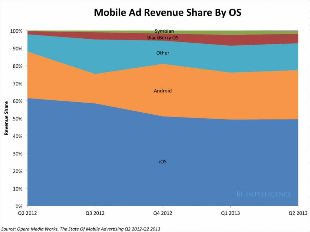 5-apples-devices-dominate-in-terms-of-advertising-revenue