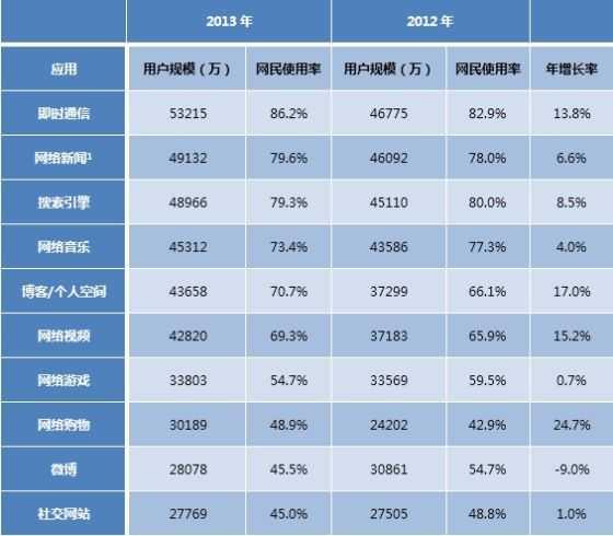 表7 2012-2013中国网民对各类网络应用的使用率