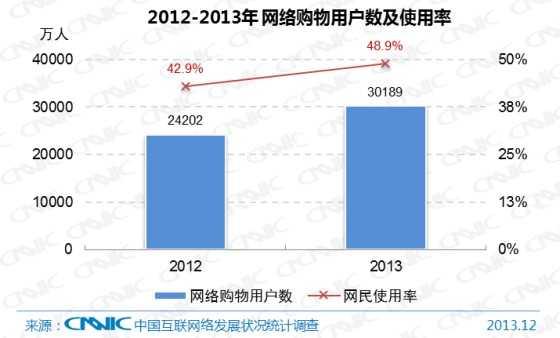图 22 2012-2013年中国网络购物用户数及网民使用率